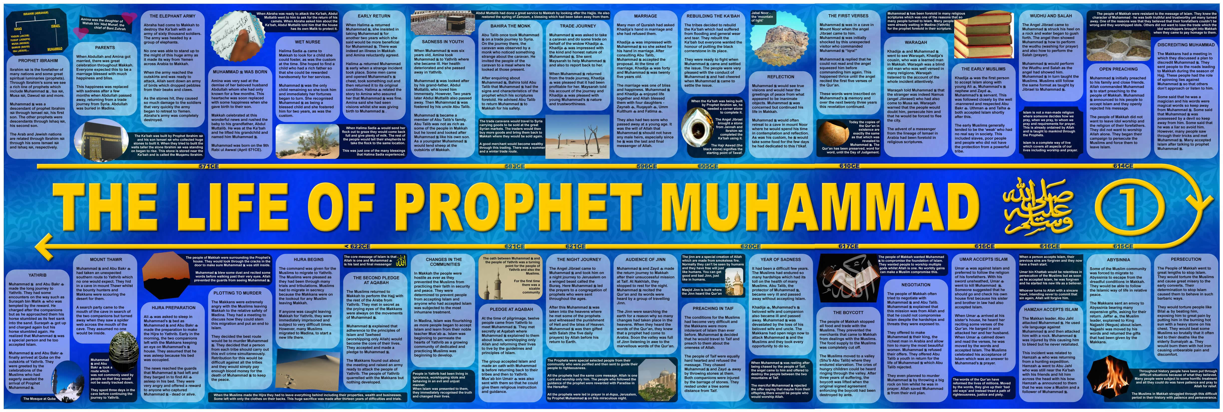 Important Events of Madina